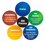 website design, web design, website designer, web designers, search engine optomization, seo, search engine, web designer, web developers, drupal, joomla, cms, content management, website traffic, website redesign, web hosting, website hosting, web promotion, google adwords, affordable website design, affordable web design, internet marketing, affordable
